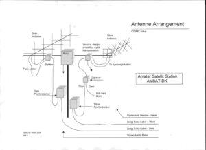 AntenneArrangement